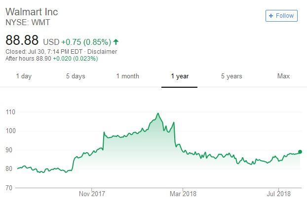 Walmart股價日線走勢圖