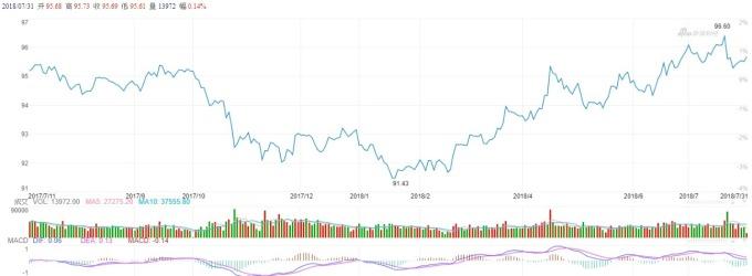中國 10 年期國債走勢 (圖自新浪財經)