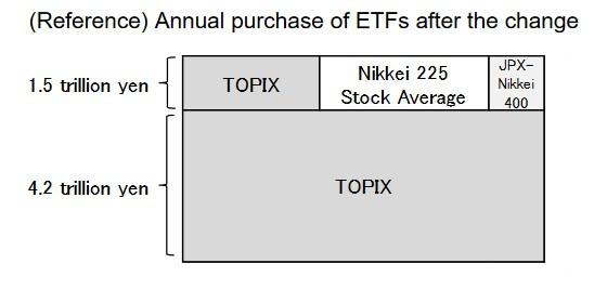 僅調整後的日本央行購買 ETF 結構