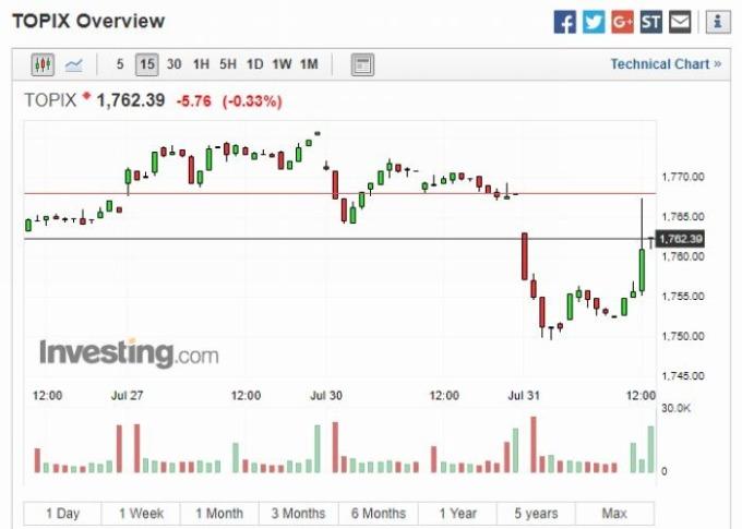 東證指數 15 分鐘 K 線圖 圖片來源:investing.com