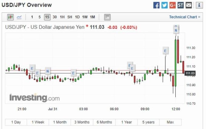 美元兌日圓 15 分鐘走勢圖 圖片來源:investing.com