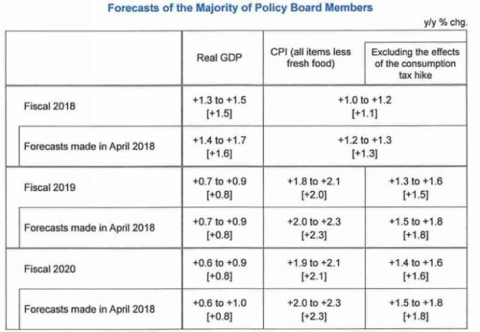 日本央行本次會議對 2018、2019、2020 等年度的日本經濟預估 圖片來源:BOJ