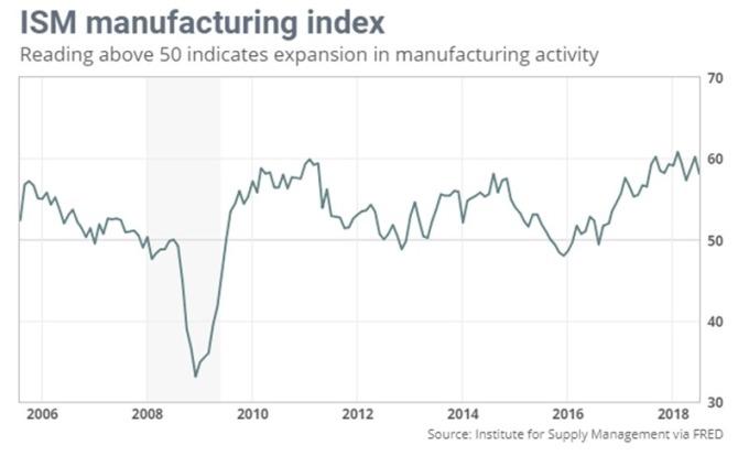 ISM製造業指數 圖片來源:Fred