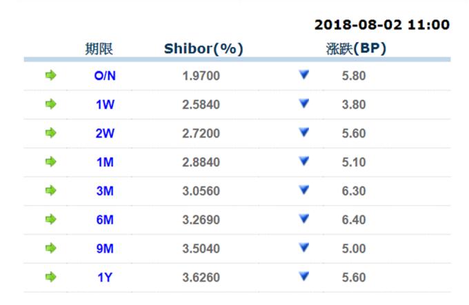 圖:上海銀行間同業拆放利率