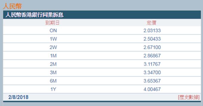 圖:香港財資市場公會