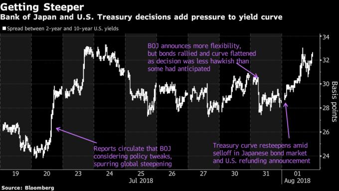 美債2年期和10期利差走高。(來源:Bloombergh)