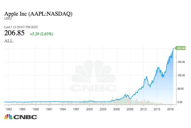 蘋果股票長期走勢(圖表取自CNBC)