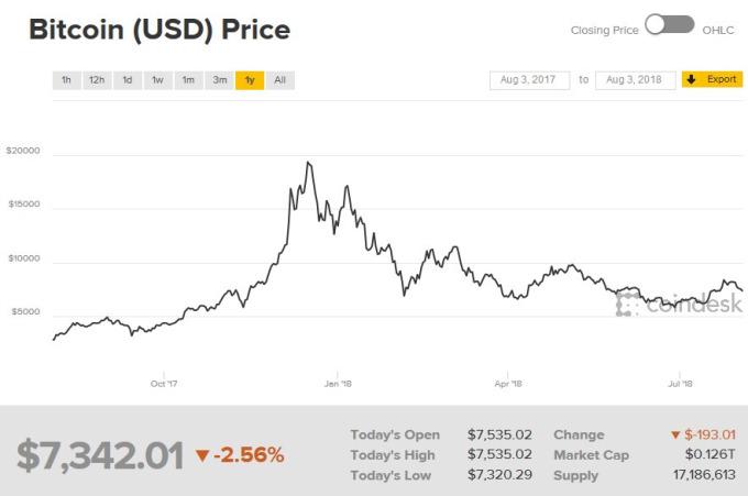 比特幣價格走勢日線圖