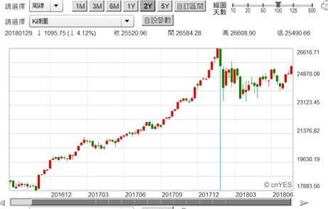 (圖三:道瓊工業股價指數周K線圖,鉅亨網)
