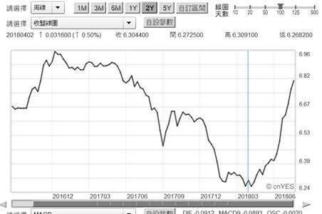 (圖五:人民幣兌換美元匯價貶勢將止,鉅亨網)