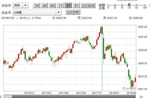 (圖四:中國上證股價指數觸底,鉅亨網)