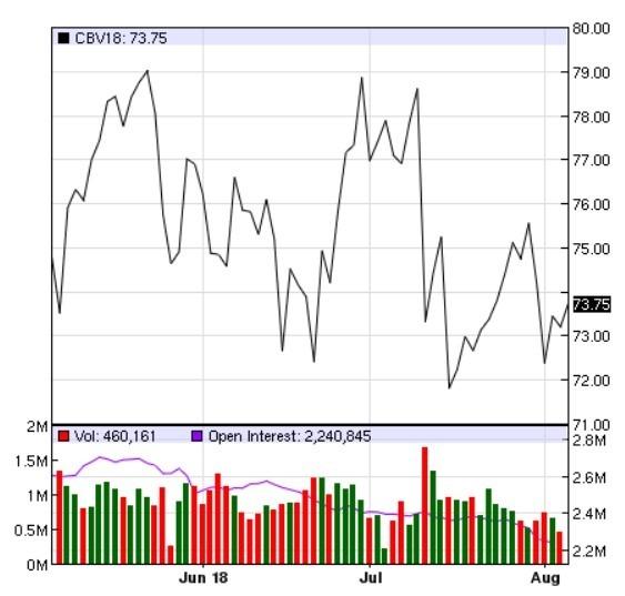 布蘭特原油價格日線趨勢圖 / 圖:Nasdaq