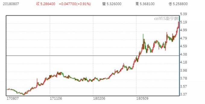 美元兌土耳其里拉日線走勢圖 (近一年以來表現)