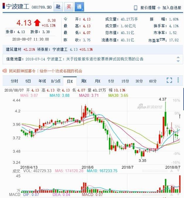 寧波建工股價日線走勢圖 (近月以來表現) 圖片來源:Sina