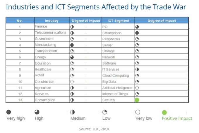 受中美貿易戰影響的產業及ICT市場(圖:ICT)