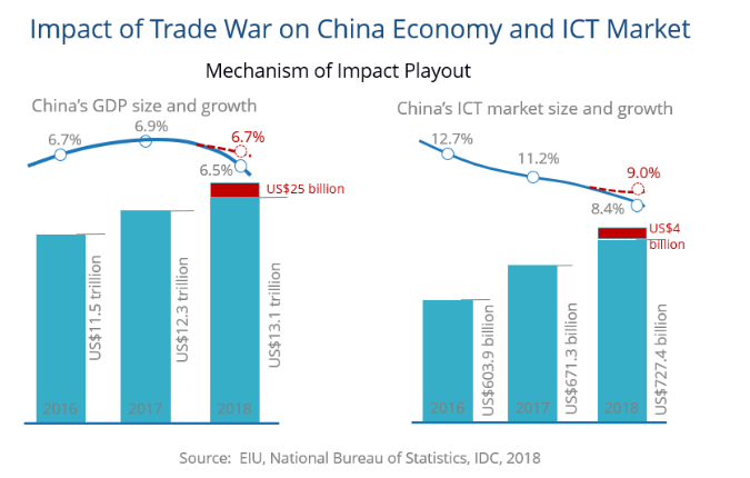 貿易戰對中國和ICT市場的影響程度(圖:IDC)