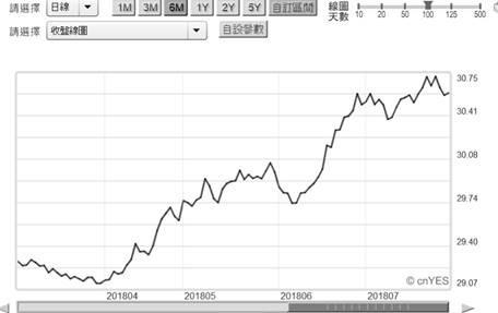 (圖一:新台幣兌換美元匯率曲線圖,鉅亨網首頁)