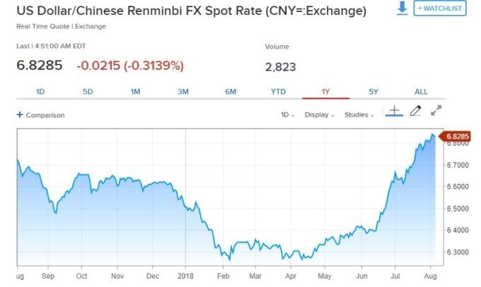 美元兌人民幣下跌。(圖:翻攝自CNBC)