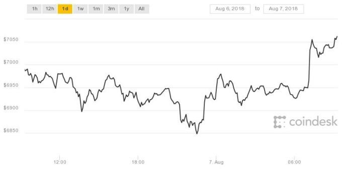 比特幣回7000美元之上(圖表取自coindesk)