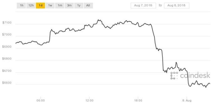 比特幣快速下挫6%(圖表取自coindesk)