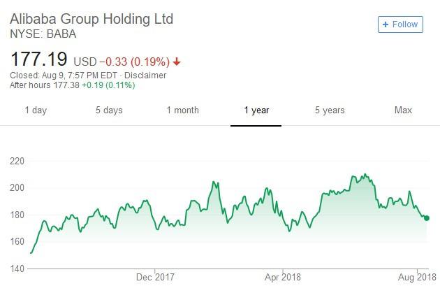 阿里巴巴股價日線走勢圖