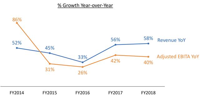 營收與經調整後EBITA增長率