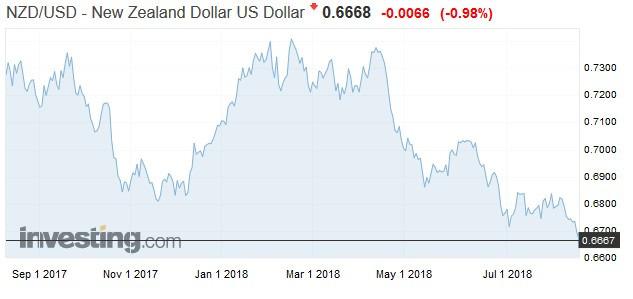 紐西蘭幣兌美元走勢