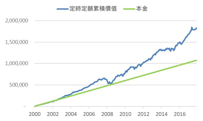 資料來源:Bloomberg,鉅亨基金交易平台整理;資料期間2000/9/29-2018/7/31,50/50股債組合指數採MSCI世界指數以及巴克萊全球綜合政府公債指數。此資料僅為歷史數據模擬回測,不為未來投資獲利之保證,在不同指數走勢、比重與期間下,可能得到不同數據結果。