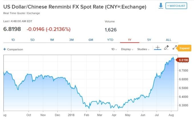 美元兌人民幣跌逾0.2%。(圖:翻攝自CNBC)