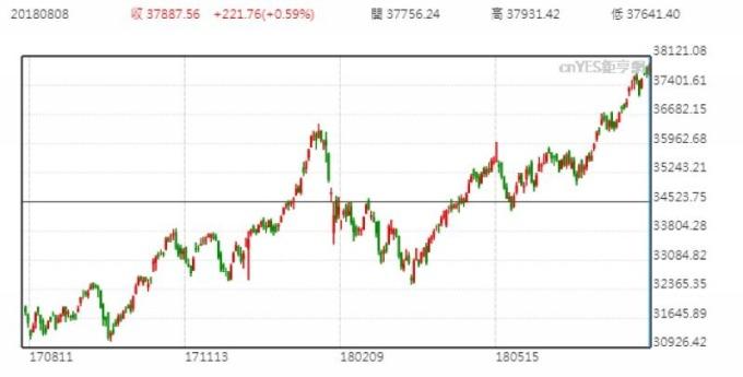 印度股市日線走勢圖 (近一年以來表現)