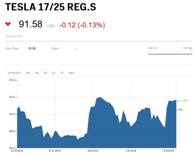 特斯拉債券價格走勢
