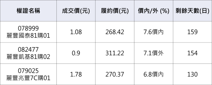 麗豐-KY相關權證。           資料來源:鉅亨網整理