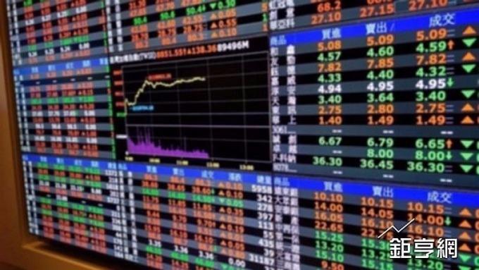 國巨跌破700元整數關卡,股價高點修正後幾乎將近腰斬(鉅亨網資料照)