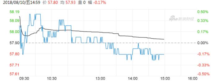 長實股價  (圖:新浪財經)