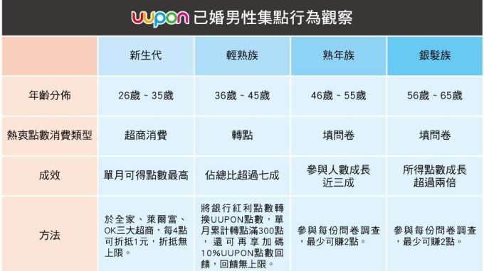 圖表:UUPON提供。