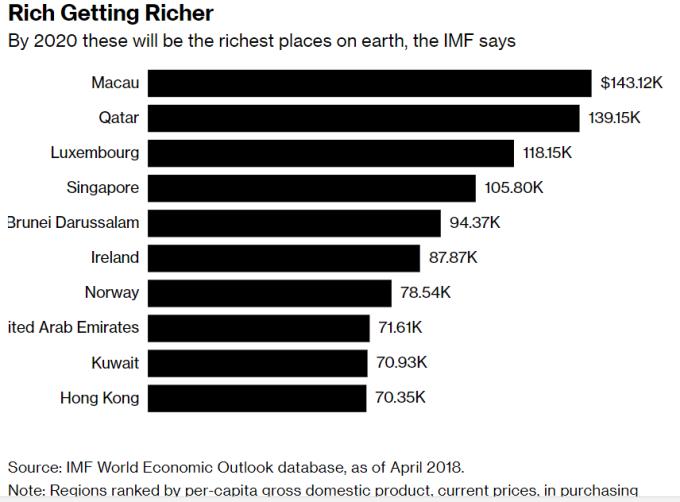 2020年澳門將躍升為全球最富的地方。(來源:Bloomberg)