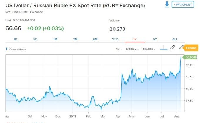 美元兌盧布上漲。(圖:翻攝自CNBC)