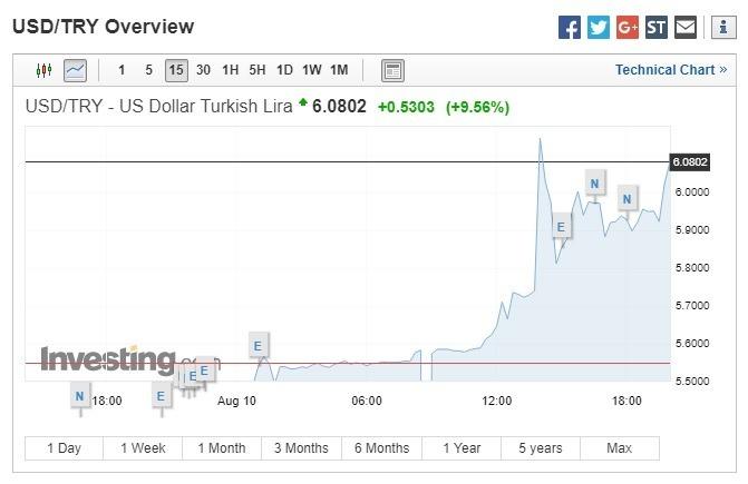 美元兌土耳其里拉上揚 9.56%。(圖:翻攝自Investing.com)