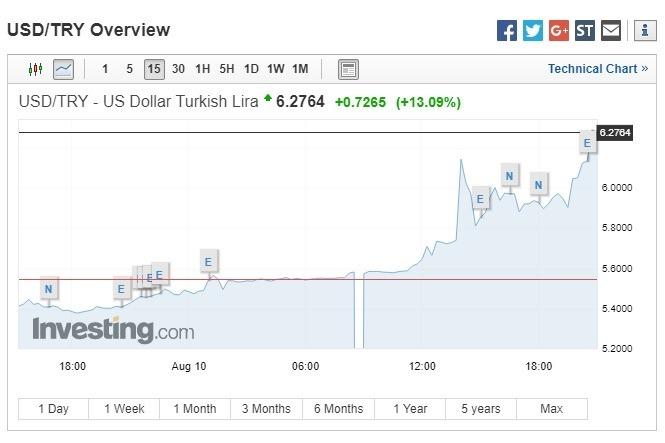 美元兌土耳其里拉上揚 13.09%。(圖:翻攝自Investing.com)
