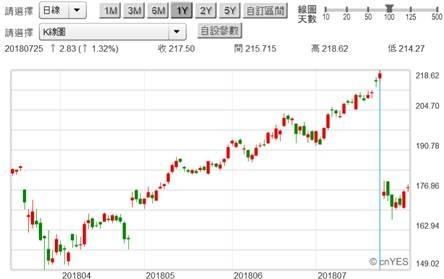 (圖一:Face book股價日K線圖,鉅亨網)
