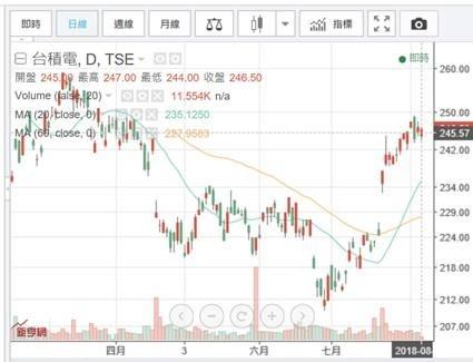 (圖三:台積電股價日K線圖,鉅亨網 )