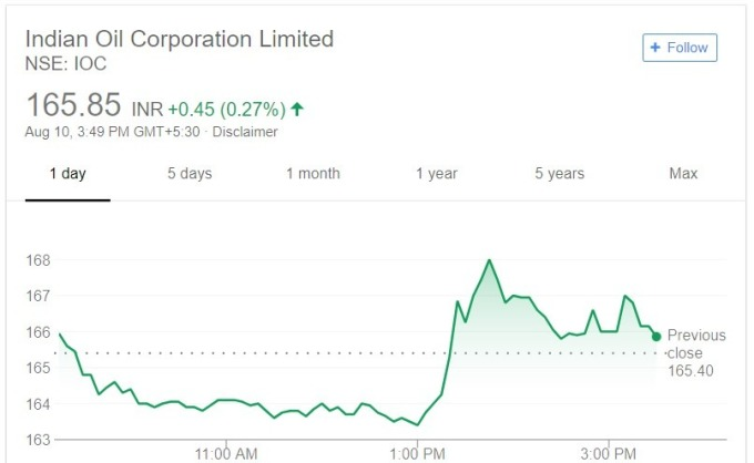 印度石油公司股價日線趨勢圖 / 圖:谷歌