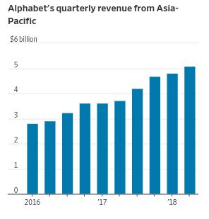 谷歌母公司每季亞太區營收逐年成長,其中來自亞洲的谷歌廣告營收