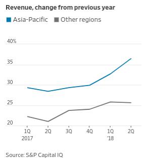 谷歌亞太區和其他地區合併營收的逐年變化,顯見亞太區對谷歌的重要性。
