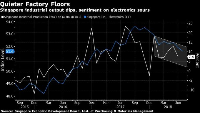 新加坡的工业产出下滑