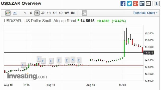 美元兑南非兰德 15 分钟走势图 图片来源:Investing.com