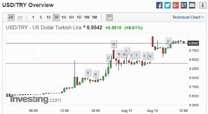 美元兑土耳其里拉 15 分钟走势图 图片来源:Investing.com