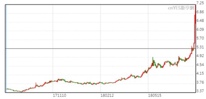 美元兌里拉周一進一步升破7。
