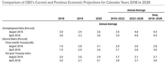 CBO失業率和美債殖利率預測