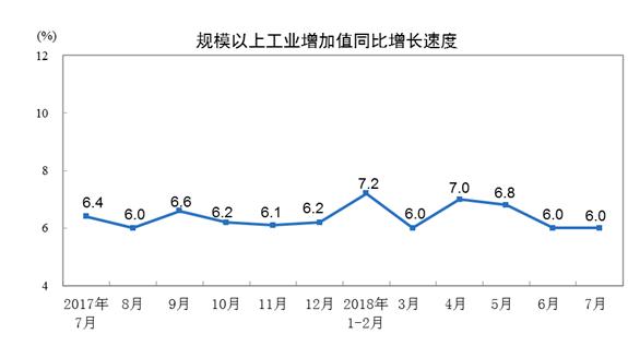圖自中國國家統計局